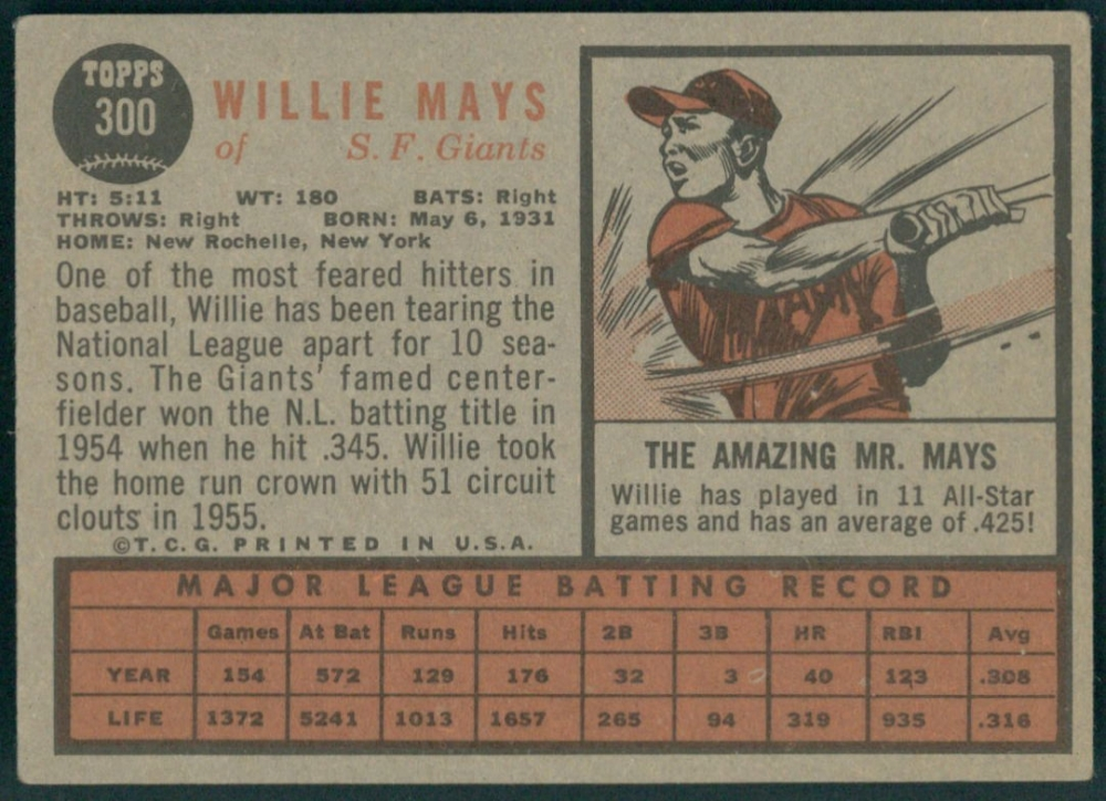 https://pristineauction.s3.amazonaws.com/35/359627/main_2-Willie-Mays-1962-Topps-300-PristineAuction.com.jpg